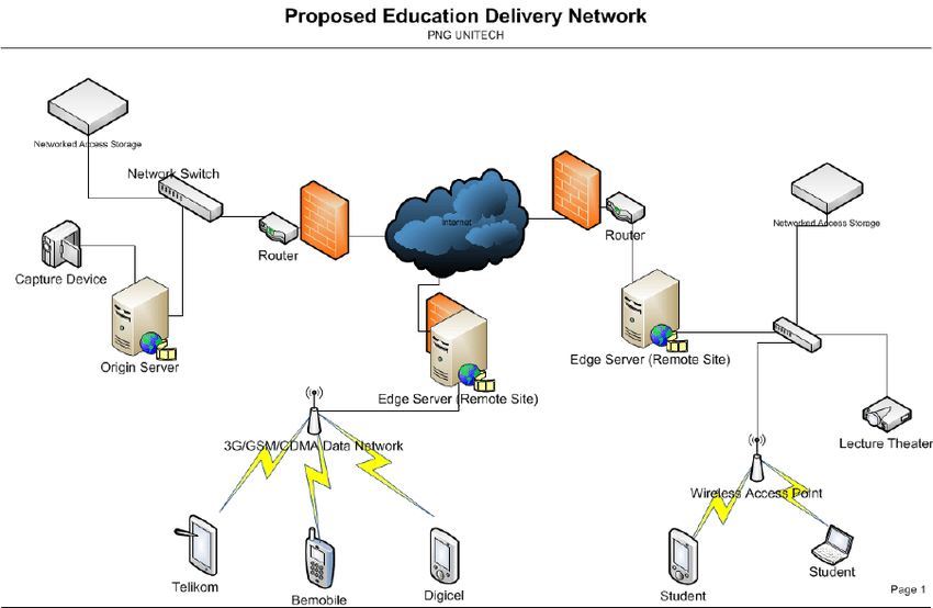 The Proposed Logical Network Diagram For The CDN Figure 1 Of 2