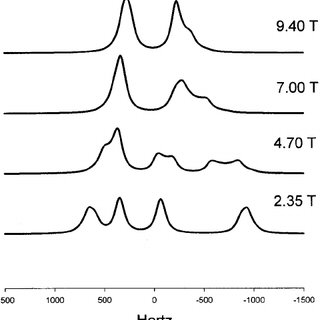 Simulated spectra of the carbonyl carbon in acetanilide as