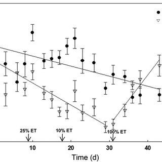 Predawn water potential vs. volumetric soil water content