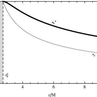 Top panel: Luminosity vs accretion rate for three values