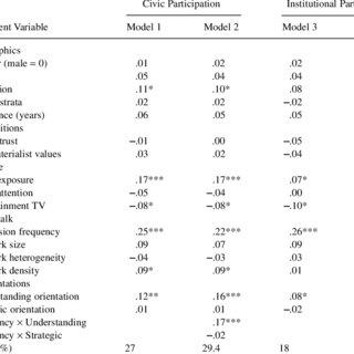 (PDF) Strategy Versus UnderstandingHow Orientations Toward