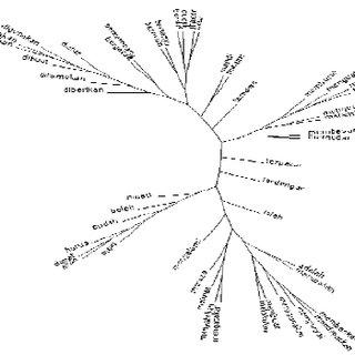(PDF) A Novel Part-of-Speech Set Developing Method for
