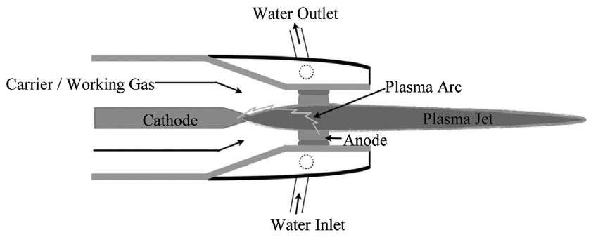 RF induction plasma within the confinement tubes with an