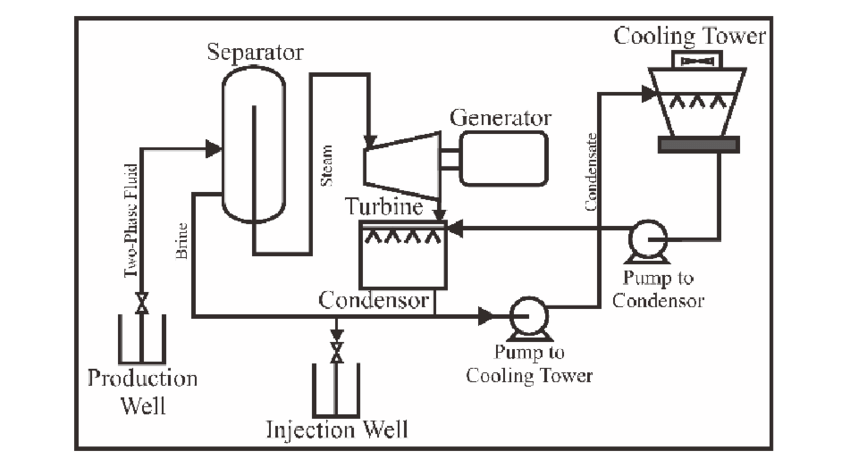 Schematic of condensing turbine (modified from [2