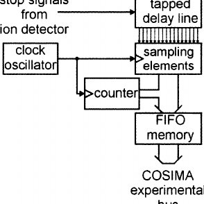 Schematic view of the COSIMA instrument: (1) Dust is