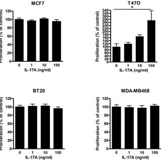 IL-17A-induced resistance to docetaxel is dependent of