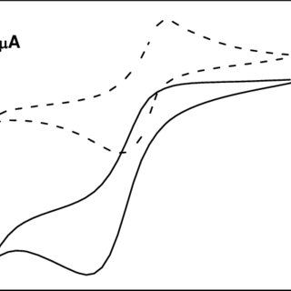 Influence of scan rate (v) on peak current of 40 µM of PQ