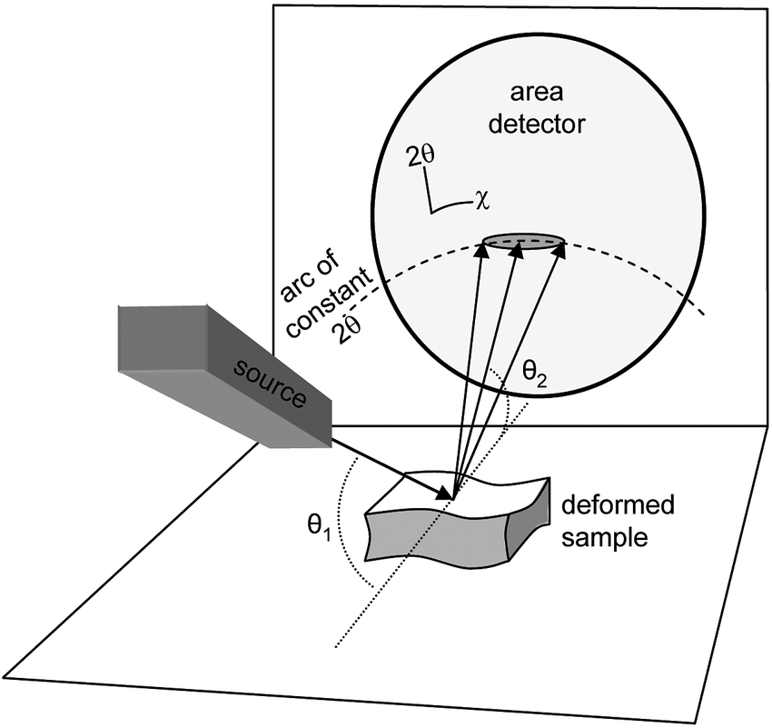 Schematic drawing showing single-crystal X-ray-diffraction