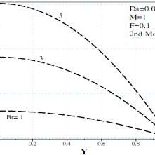 (PDF) The analysis of Darcy-Brinkman-Forchheimer nonlinear
