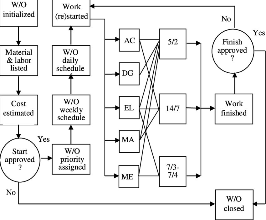 2. Simplified flowchart of the maintenance work order