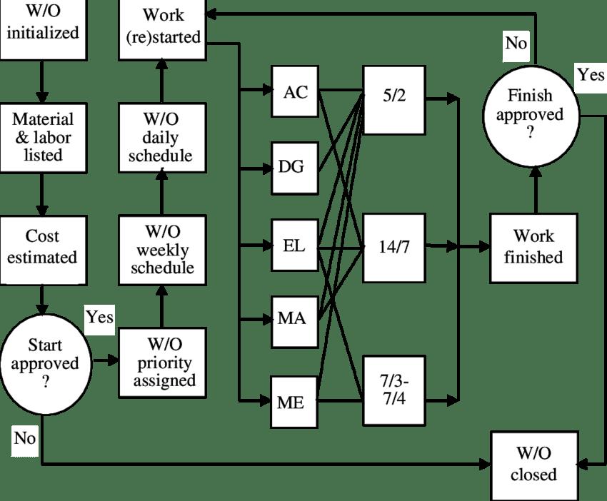 2. Simplified flowchart of the maintenance work order