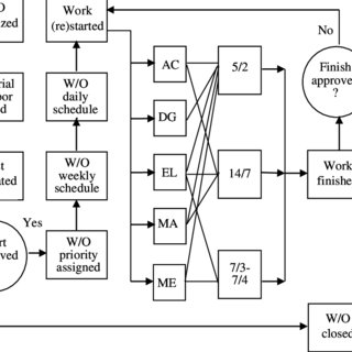 (PDF) Maintenance Forecasting and Capacity Planning