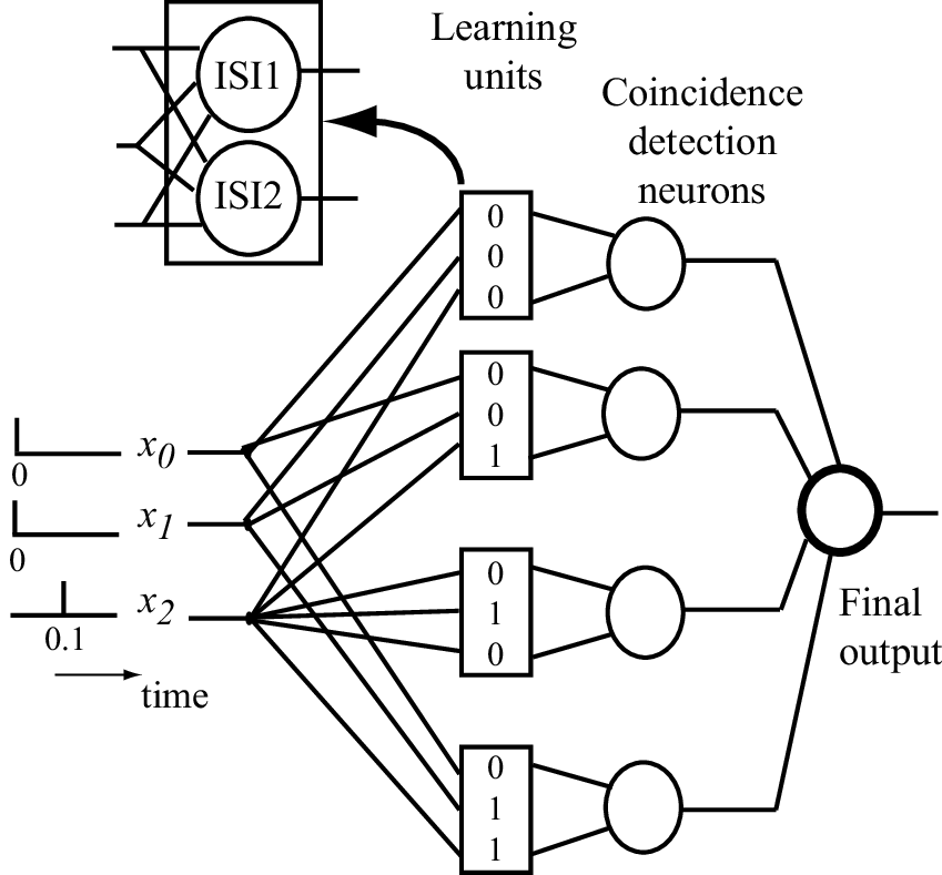 Xor Gate Diagram