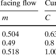 (PDF) Heat transfer and fluid flow around semi-circular