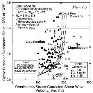 (PDF) Liquefaction Potential of Recent Fills versus