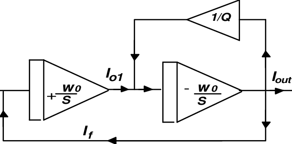 The block diagram of the biquadratic filter. The transfer