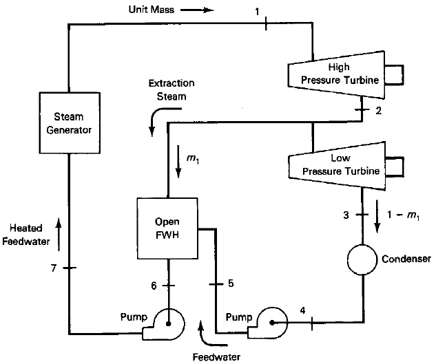 Regenerative Rankine cycle with a single open feedwater