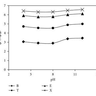 (PDF) Multi-Component Adsorption of Benzene, Toluene
