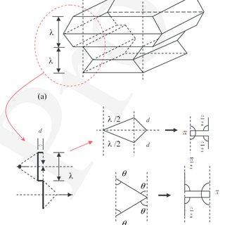 (PDF) Energy absorption of thin-walled corrugated crash