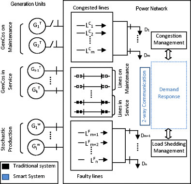 Schematic diagram of power system in the proposed