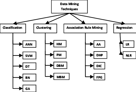 1: Different data mining techniques. Classification