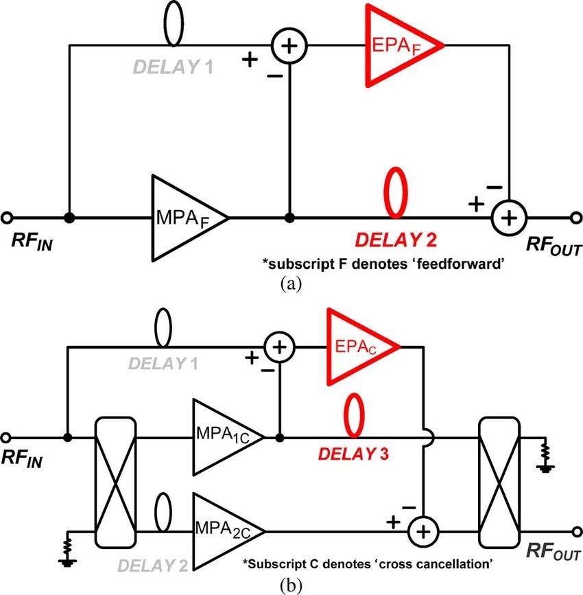 Block diagrams of: (a) typical feedforward power amplifier