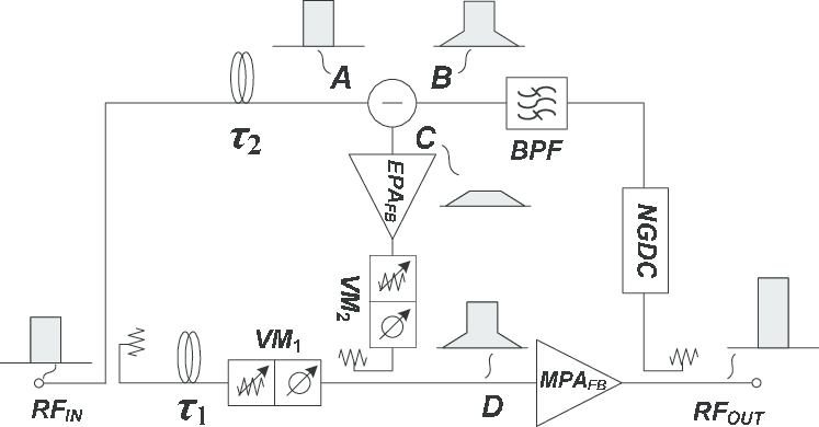 The block diagram of the proposed feedback amplifier
