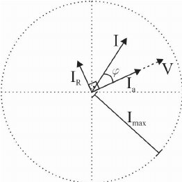 SOGI-PLL: (a) Block diagram of SOGI [17]; (b) Complete