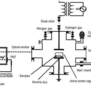 Emission spectra of N2/H2 plasma at filling pressure of 3