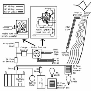 Example of pico-hydro power system applications at rural