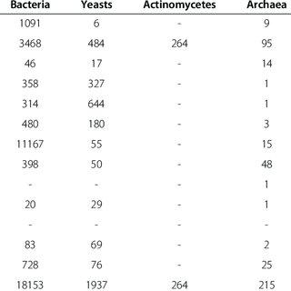 (PDF) Global catalogue of microorganisms (gcm): A