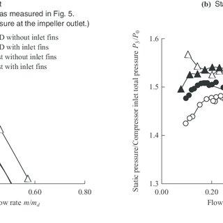 (PDF) Enhancement of Centrifugal Compressor Operating