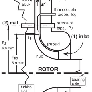 (PDF) Micro-Scale Radial-Flow Compressor Impeller Made of
