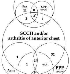 avenn diagram showing relationships among the cases ppp and acne are linked by a case that manifested both skin conditions ppp acne and crmo are linked  [ 850 x 1249 Pixel ]
