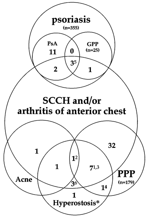 small resolution of avenn diagram showing relationships among the cases ppp and acne are linked by a case that manifested both skin conditions ppp acne and crmo are linked