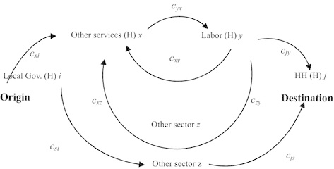 Direct effect, path effect, and total effect. Note C is