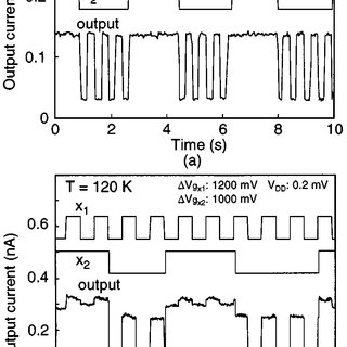 (a) Hexagonal BDD quantum circuits integrating node