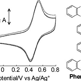 TIC (a) and ESI-MS spectra of photo-oxidation product of