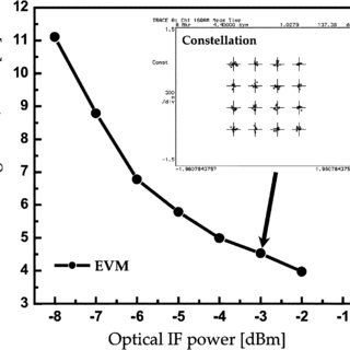 EVM for downlink transmission as a function of input