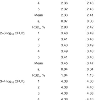 (PDF) Comparison of the Compact Dry YM with the FDA BAM