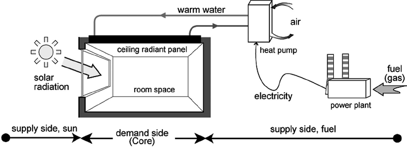 The system: a room in a typical of fi ce building with a
