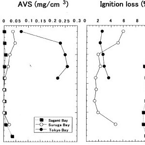 Typical HPLC elution profiles of the quinones from an SCM