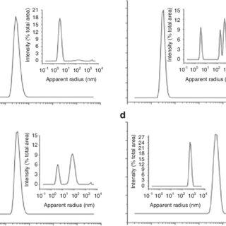 4 Fibrinogen modifications affect fibrin clot structure