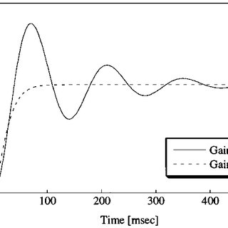 Relationship between magnetic force and air-gap length