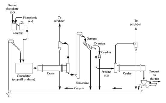 Flow diagram for triple superphosphate manufacturing by