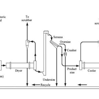Flow diagram of Dihydrate Process (EFMA, 2000a