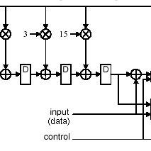 (PDF) Design and implementation of Reed-Solomon Encoder
