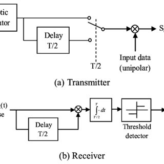 (PDF) Design of a Differential Chaotic on-off keying communication system