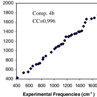 (PDF) Synthesis, IR spectral studies and quantum-chemical