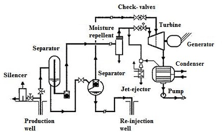 Simplified schematic of double flash geothermal power